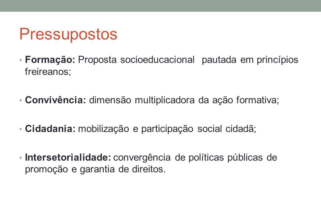Pressupostos Formação: Proposta socioeducacional pautada em princípios freireanos; Convivência: dimensão multiplicadora da ação formativa; Cidadania: