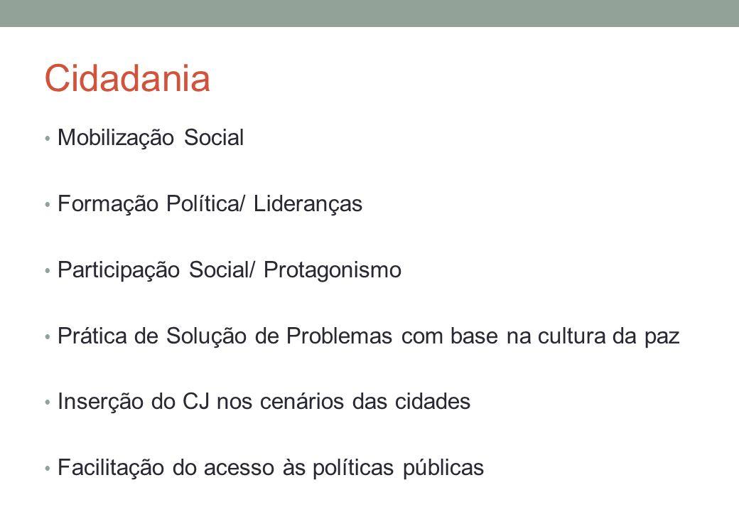 Cidadania Mobilização Social Formação Política/ Lideranças Participação Social/ Protagonismo Prática de Solução de Problemas com base na cultura da paz Inserção do CJ nos cenários das cidades Facilitação do acesso às políticas públicas