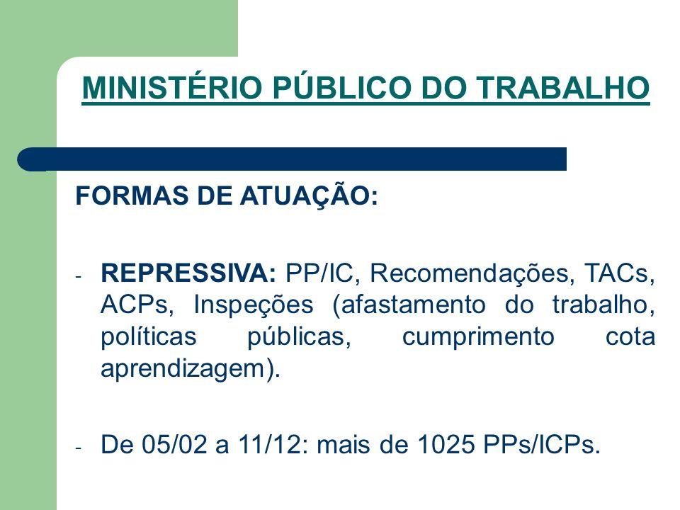 FORMAS DE ATUAÇÃO: - REPRESSIVA: PP/IC, Recomendações, TACs, ACPs, Inspeções (afastamento do trabalho, políticas públicas, cumprimento cota aprendizagem).