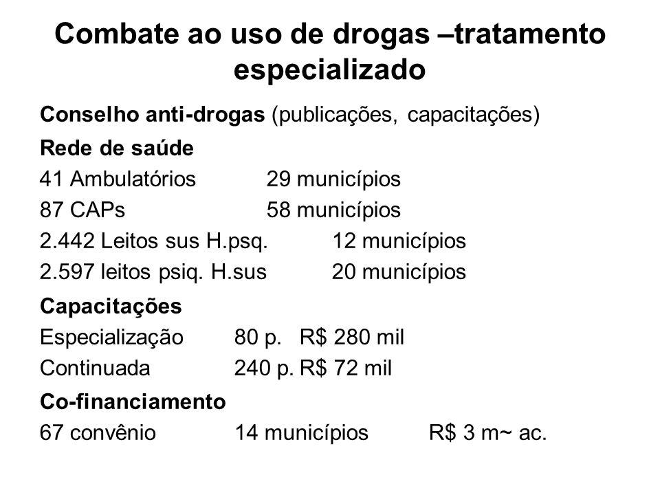 Conselho anti-drogas (publicações, capacitações) Rede de saúde 41 Ambulatórios 29 municípios 87 CAPs58 municípios 2.442 Leitos sus H.psq.12 municípios