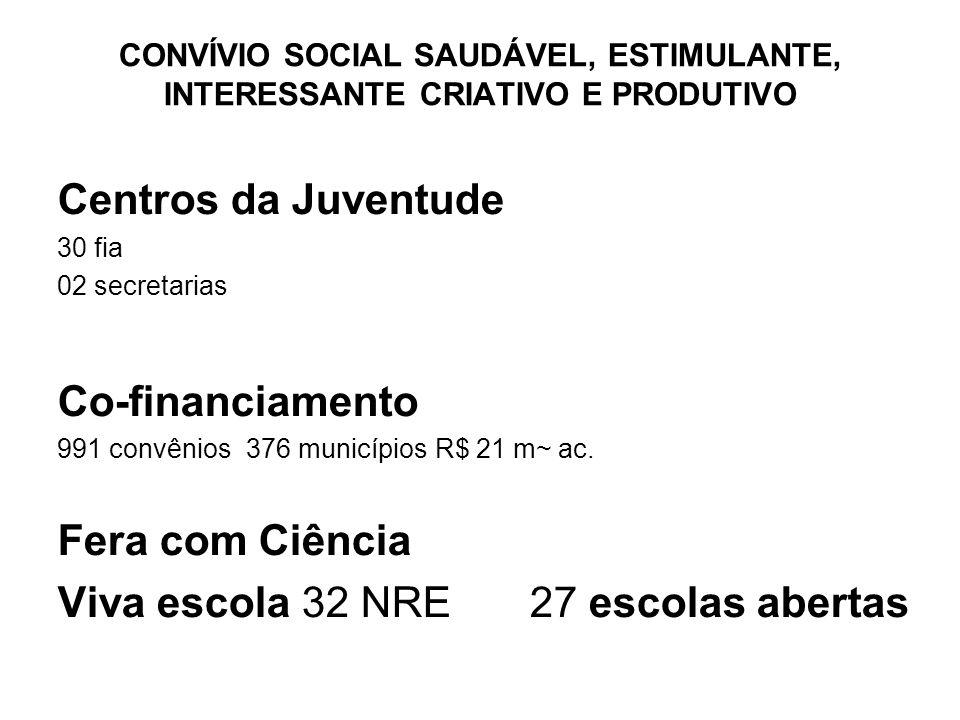 Centros da Juventude 30 fia 02 secretarias Co-financiamento 991 convênios376 municípios R$ 21 m~ ac. Fera com Ciência Viva escola 32 NRE27 escolas abe