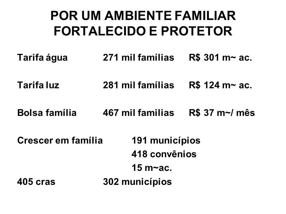 Tarifa água271 mil famílias R$ 301 m~ ac. Tarifa luz 281 mil famíliasR$ 124 m~ ac. Bolsa família 467 mil familias R$ 37 m~/ mês Crescer em família191