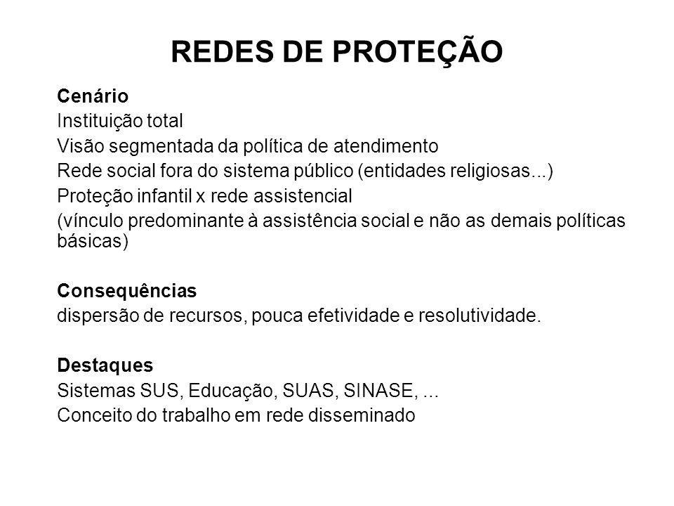 REDES DE PROTEÇÃO Cenário Instituição total Visão segmentada da política de atendimento Rede social fora do sistema público (entidades religiosas...)
