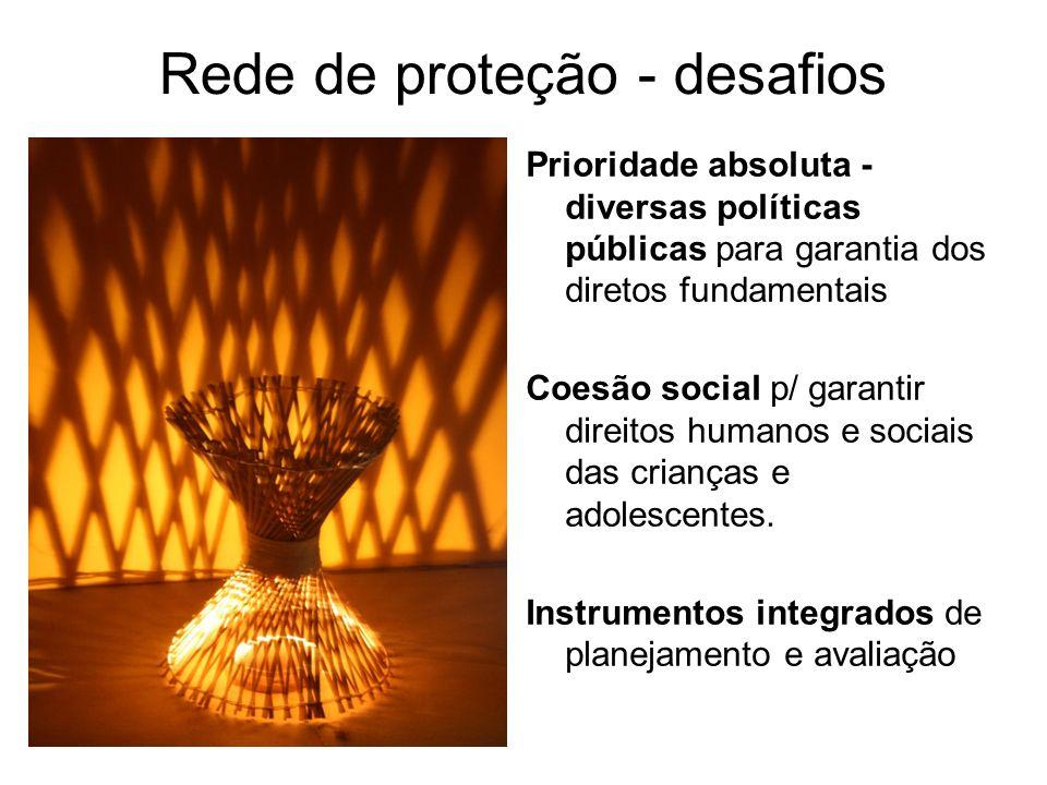 Rede de proteção - desafios Prioridade absoluta - diversas políticas públicas para garantia dos diretos fundamentais Coesão social p/ garantir direito