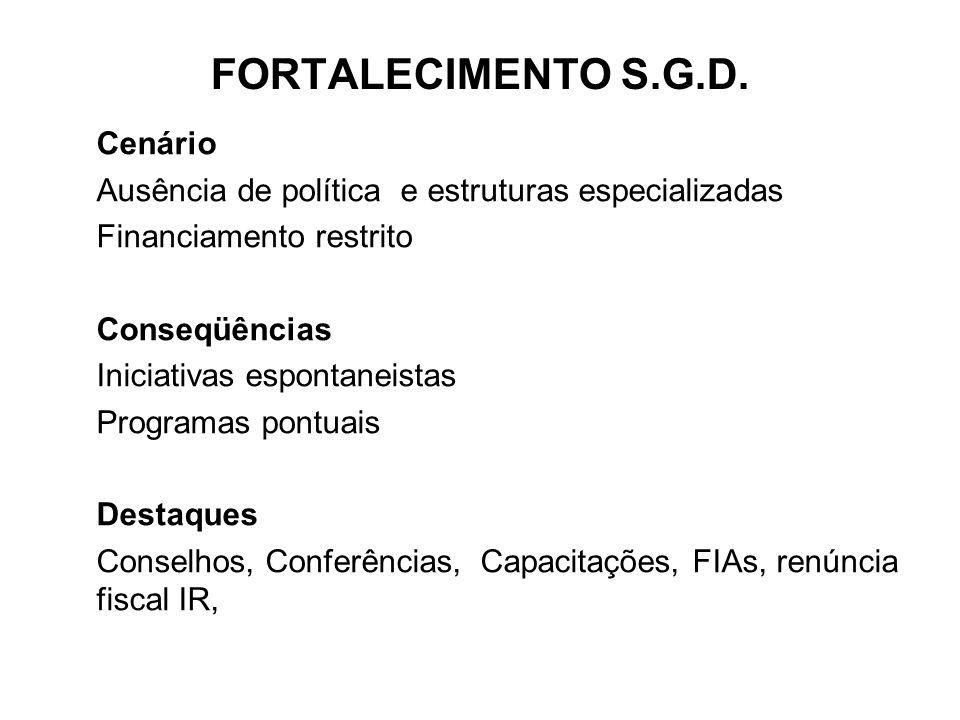 Cenário Ausência de política e estruturas especializadas Financiamento restrito Conseqüências Iniciativas espontaneistas Programas pontuais Destaques