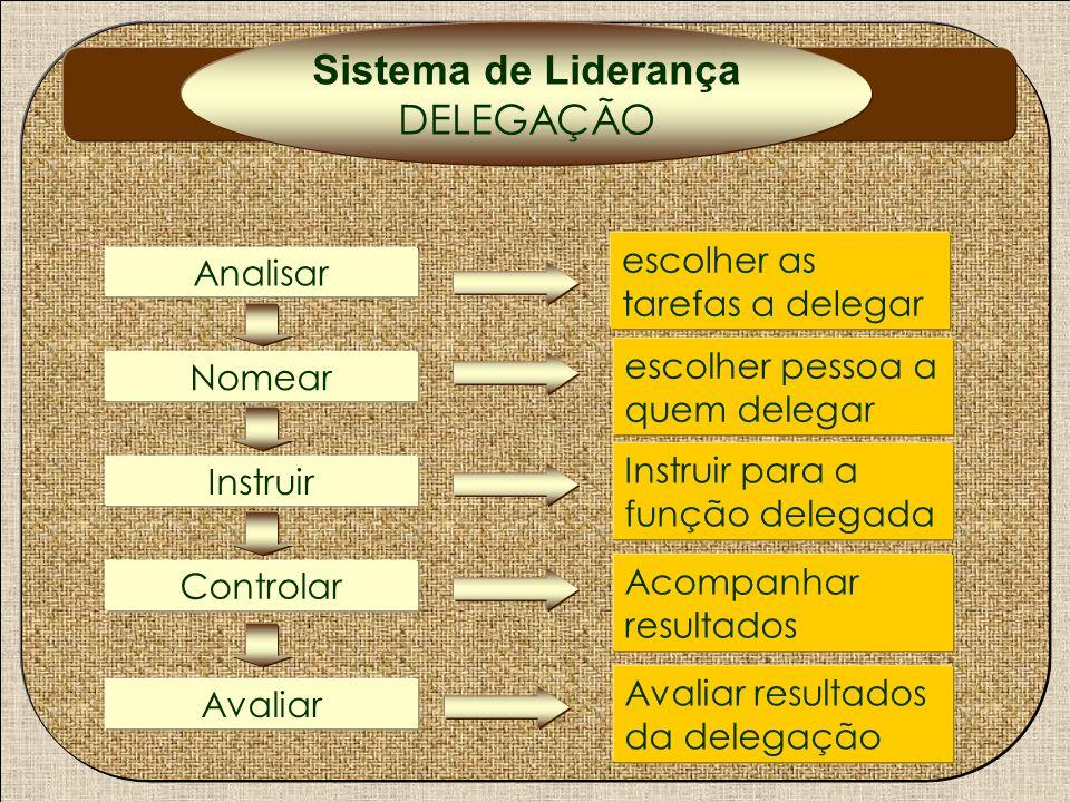 Nomear Analisar Controlar Instruir Avaliar escolher as tarefas a delegar escolher pessoa a quem delegar Instruir para a função delegada Acompanhar res