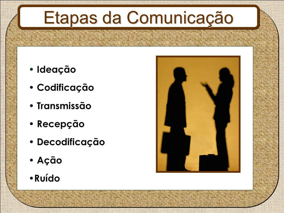Ideação Codificação Transmissão Recepção Decodificação Ação Ruído Etapas da Comunicação