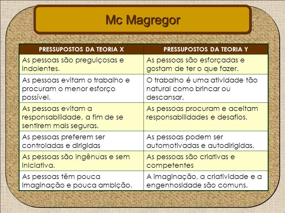Mc Magregor PRESSUPOSTOS DA TEORIA XPRESSUPOSTOS DA TEORIA Y As pessoas são preguiçosas e indolentes. As pessoas são esforçadas e gostam de ter o que