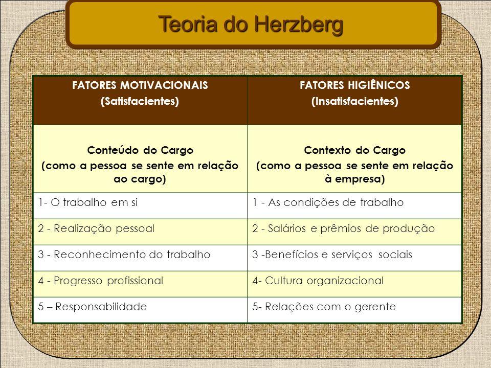 Teoria do Herzberg FATORES MOTIVACIONAIS (Satisfacientes) FATORES HIGIÊNICOS (Insatisfacientes) Conteúdo do Cargo (como a pessoa se sente em relação a