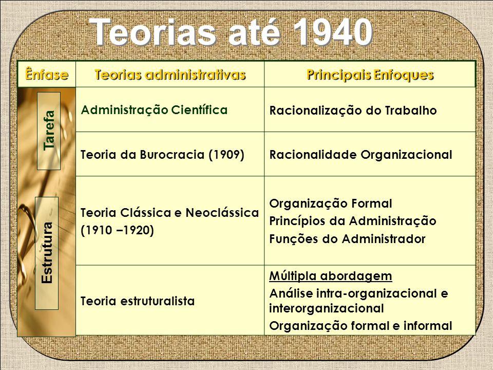 Teorias até 1940 Ênfase Teorias administrativas Principais Enfoques Tarefa Administração Científica Racionalização do Trabalho Teoria da Burocracia (1