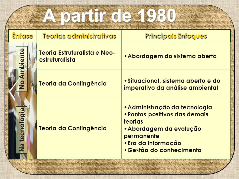 A partir de 1980 Ênfase Teorias administrativas Principais Enfoques No Ambien te Teoria Estruturalista e Neo- estruturalista Abordagem do sistema aber