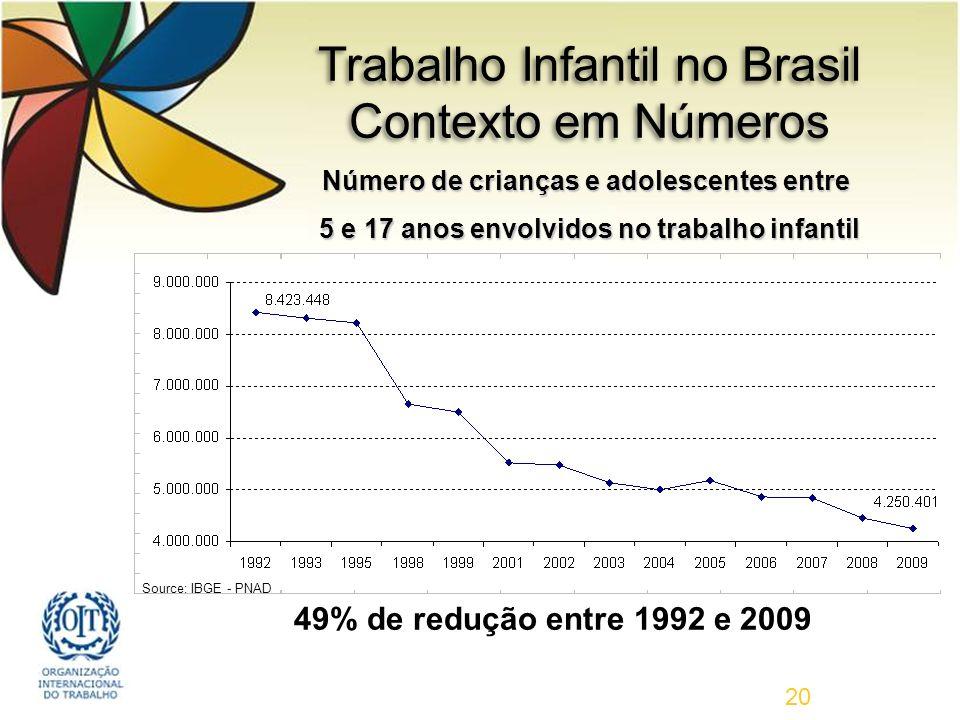 20 Trabalho Infantil no Brasil Contexto em Números Número de crianças e adolescentes entre 5 e 17 anos envolvidos no trabalho infantil 5 e 17 anos envolvidos no trabalho infantil 49% de redução entre 1992 e 2009 Source: IBGE - PNAD