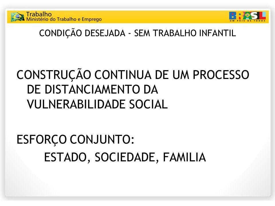 CONDIÇÃO DESEJADA - SEM TRABALHO INFANTIL CONSTRUÇÃO CONTINUA DE UM PROCESSO DE DISTANCIAMENTO DA VULNERABILIDADE SOCIAL ESFORÇO CONJUNTO: ESTADO, SOCIEDADE, FAMILIA