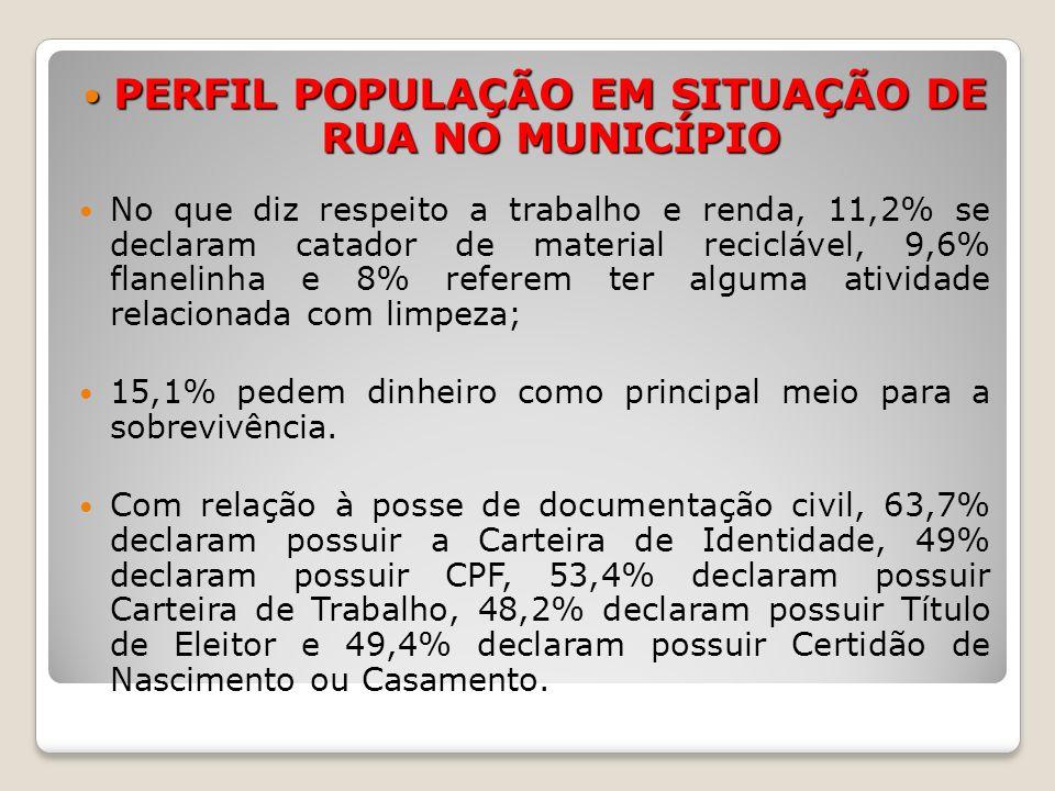 PERFIL POPULAÇÃO EM SITUAÇÃO DE RUA NO MUNICÍPIO PERFIL POPULAÇÃO EM SITUAÇÃO DE RUA NO MUNICÍPIO No que diz respeito a trabalho e renda, 11,2% se dec