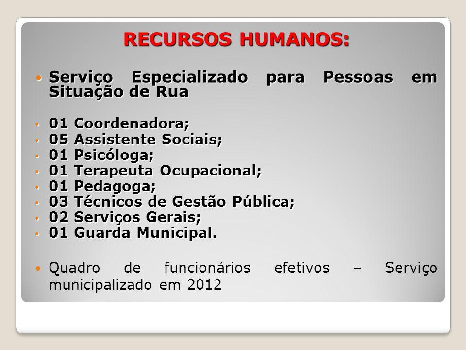 RECURSOS HUMANOS: Serviço Especializado para Pessoas em Situação de Rua Serviço Especializado para Pessoas em Situação de Rua 01 Coordenadora; 01 Coor