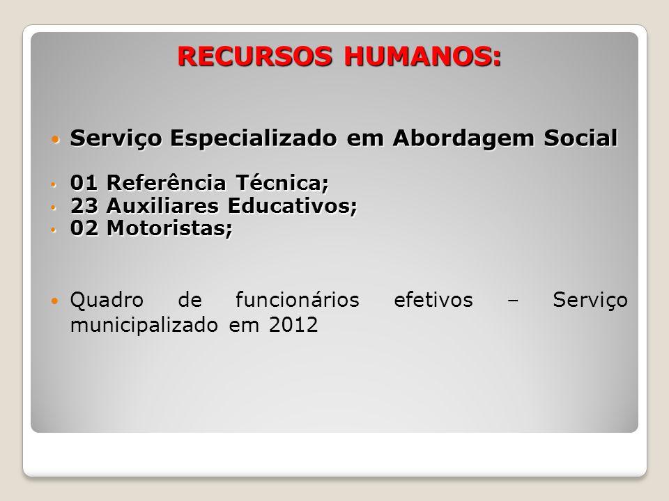 RECURSOS HUMANOS: Serviço Especializado em Abordagem Social Serviço Especializado em Abordagem Social 01 Referência Técnica; 01 Referência Técnica; 23