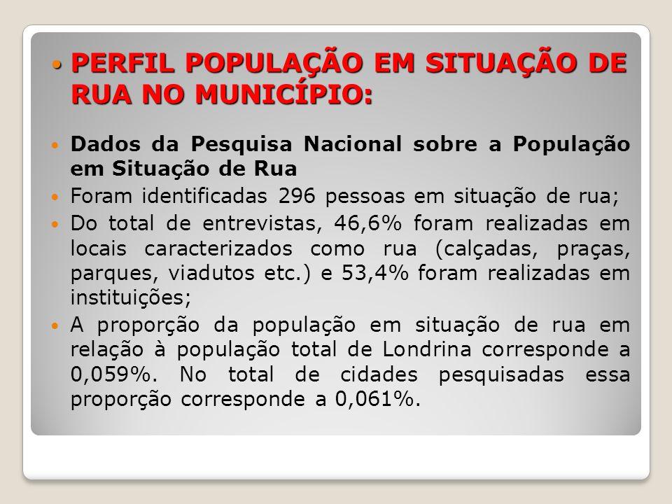 PERFIL POPULAÇÃO EM SITUAÇÃO DE RUA NO MUNICÍPIO: PERFIL POPULAÇÃO EM SITUAÇÃO DE RUA NO MUNICÍPIO: Dados da Pesquisa Nacional sobre a População em Si