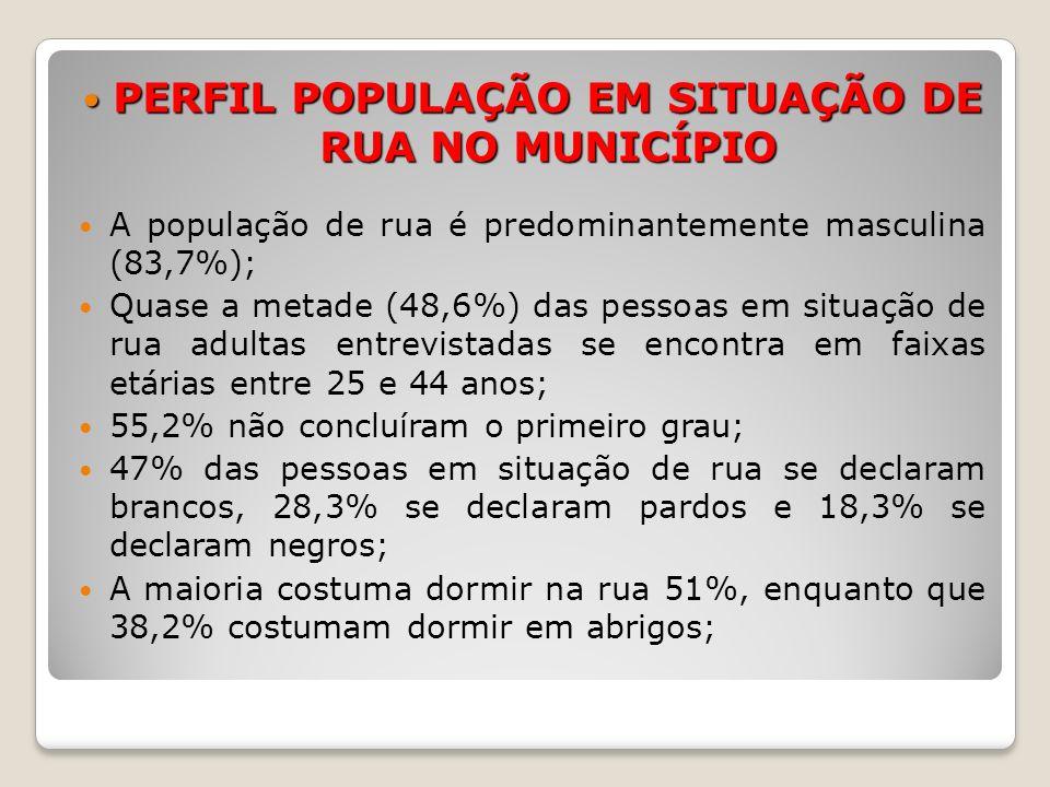PERFIL POPULAÇÃO EM SITUAÇÃO DE RUA NO MUNICÍPIO PERFIL POPULAÇÃO EM SITUAÇÃO DE RUA NO MUNICÍPIO 44,2% declaram sempre terem vivido no município, 37,5% declaram que vierem de municípios do mesmo estado e 15,5% declaram que vieram de outros estados; Dos componentes da população em situação de rua, 27,7% estão há mais de cinco anos dormindo na rua ou em albergue; Os principais motivos pelos quais essas pessoas passaram a viver e morar na rua se refere ao alcoolismo e/ou drogas (12%); problemas com familiares (8,9%); perda de moradia (7,3%).