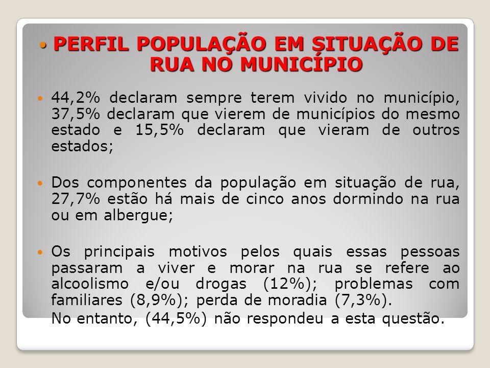PERFIL POPULAÇÃO EM SITUAÇÃO DE RUA NO MUNICÍPIO PERFIL POPULAÇÃO EM SITUAÇÃO DE RUA NO MUNICÍPIO No que diz respeito a trabalho e renda, 11,2% se declaram catador de material reciclável, 9,6% flanelinha e 8% referem ter alguma atividade relacionada com limpeza; 15,1% pedem dinheiro como principal meio para a sobrevivência.