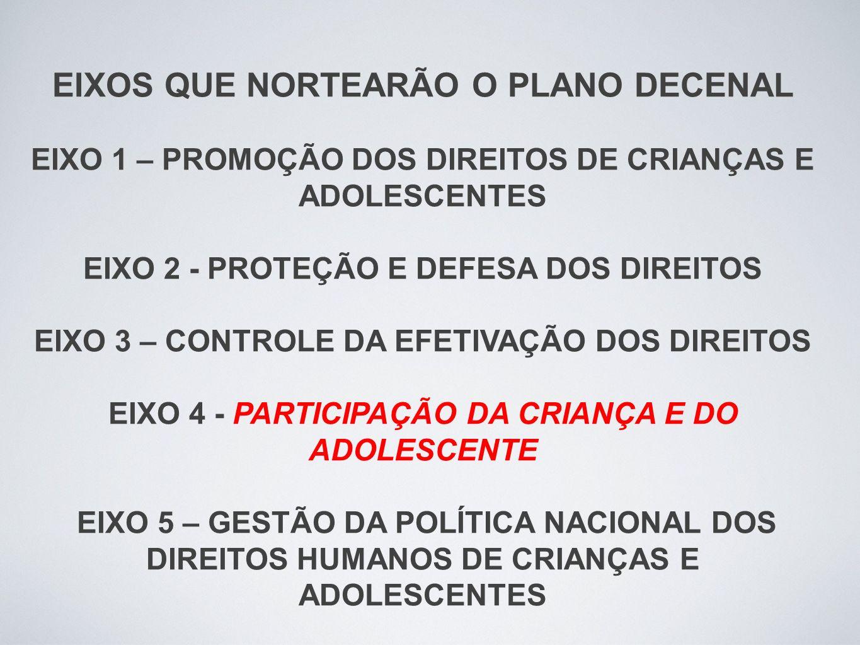 EIXOS QUE NORTEARÃO O PLANO DECENAL EIXO 1 – PROMOÇÃO DOS DIREITOS DE CRIANÇAS E ADOLESCENTES EIXO 2 - PROTEÇÃO E DEFESA DOS DIREITOS EIXO 3 – CONTROLE DA EFETIVAÇÃO DOS DIREITOS EIXO 4 - PARTICIPAÇÃO DA CRIANÇA E DO ADOLESCENTE EIXO 5 – GESTÃO DA POLÍTICA NACIONAL DOS DIREITOS HUMANOS DE CRIANÇAS E ADOLESCENTES
