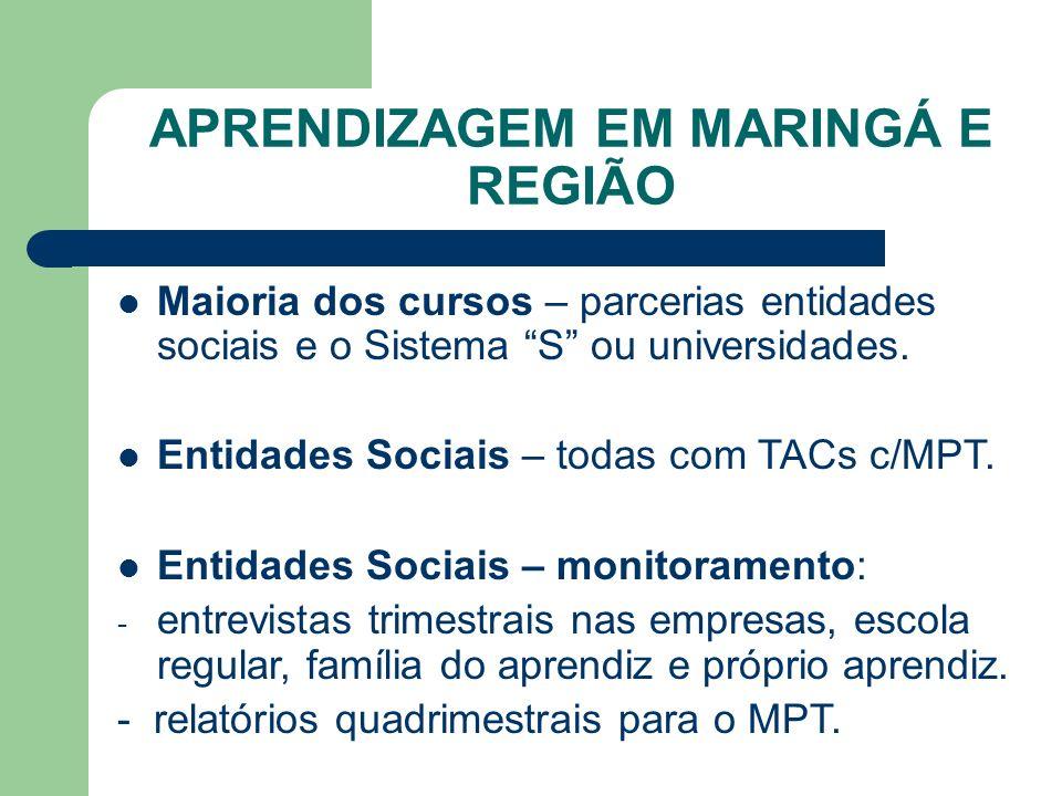 APRENDIZAGEM EM MARINGÁ E REGIÃO Maioria dos cursos – parcerias entidades sociais e o Sistema S ou universidades.