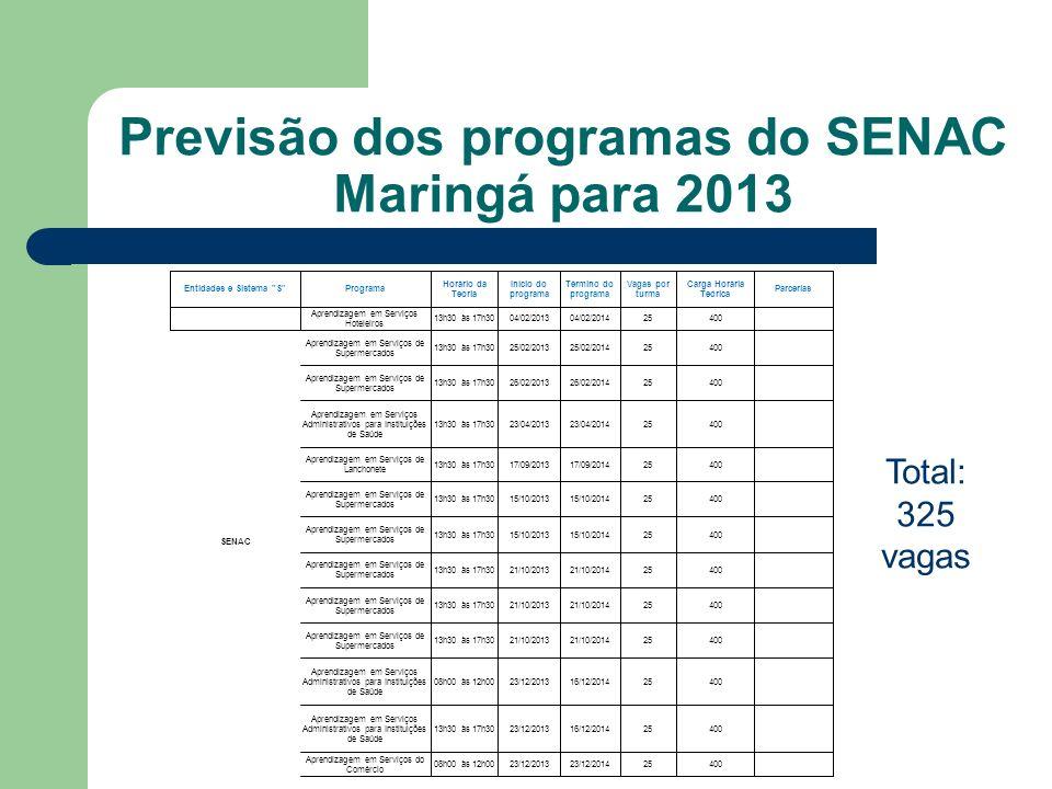 Previsão dos programas do SENAC Maringá para 2013 Total: 325 vagas