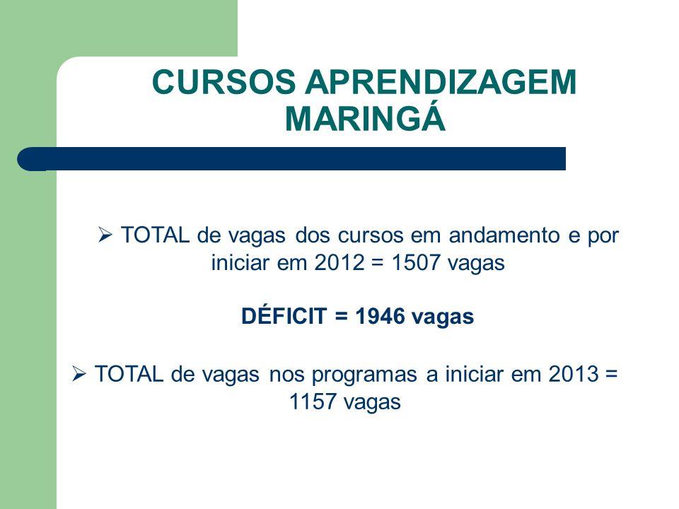 CURSOS APRENDIZAGEM MARINGÁ TOTAL de vagas dos cursos em andamento e por iniciar em 2012 = 1507 vagas DÉFICIT = 1946 vagas TOTAL de vagas nos programas a iniciar em 2013 = 1157 vagas