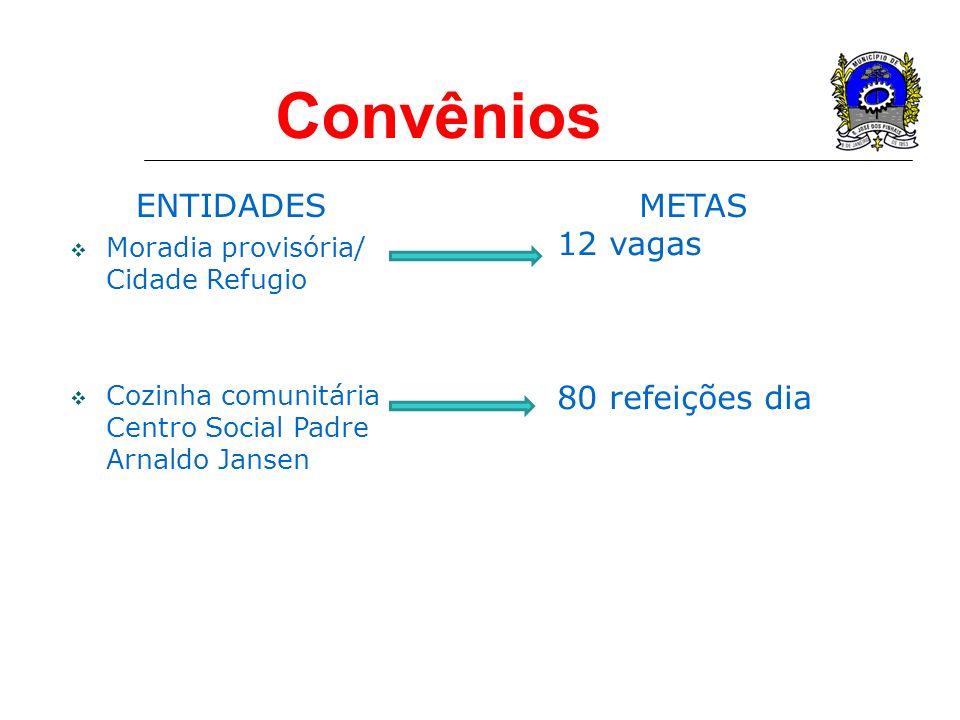 Convênios ENTIDADES Moradia provisória/ Cidade Refugio Cozinha comunitária Centro Social Padre Arnaldo Jansen METAS 12 vagas 80 refeições dia