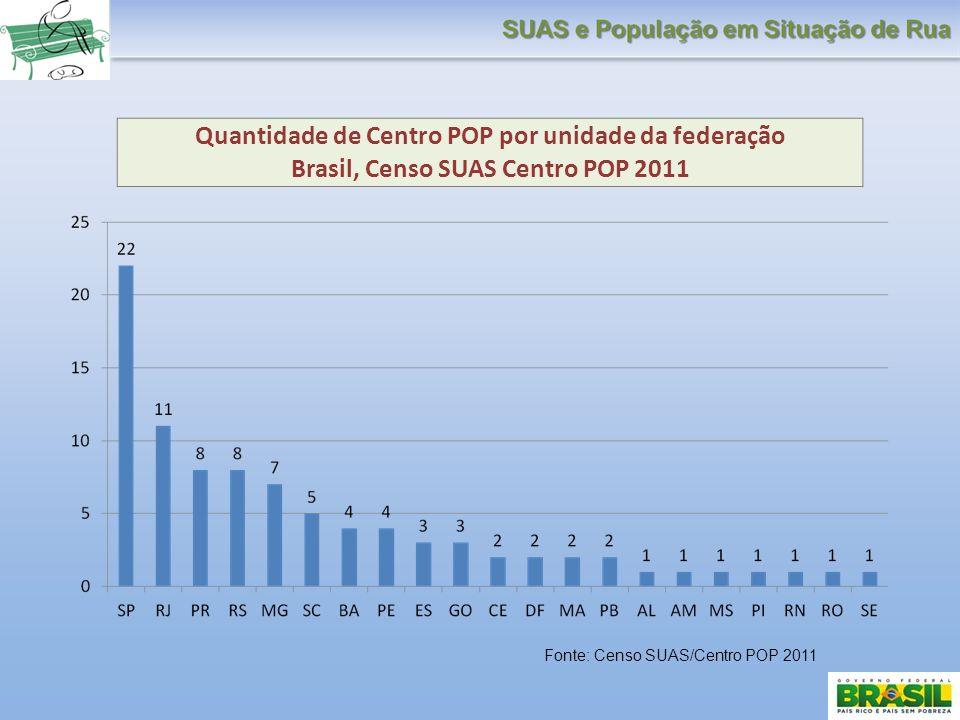 Quantidade de Centro POP por unidade da federação Brasil, Censo SUAS Centro POP 2011 Fonte: Censo SUAS/Centro POP 2011