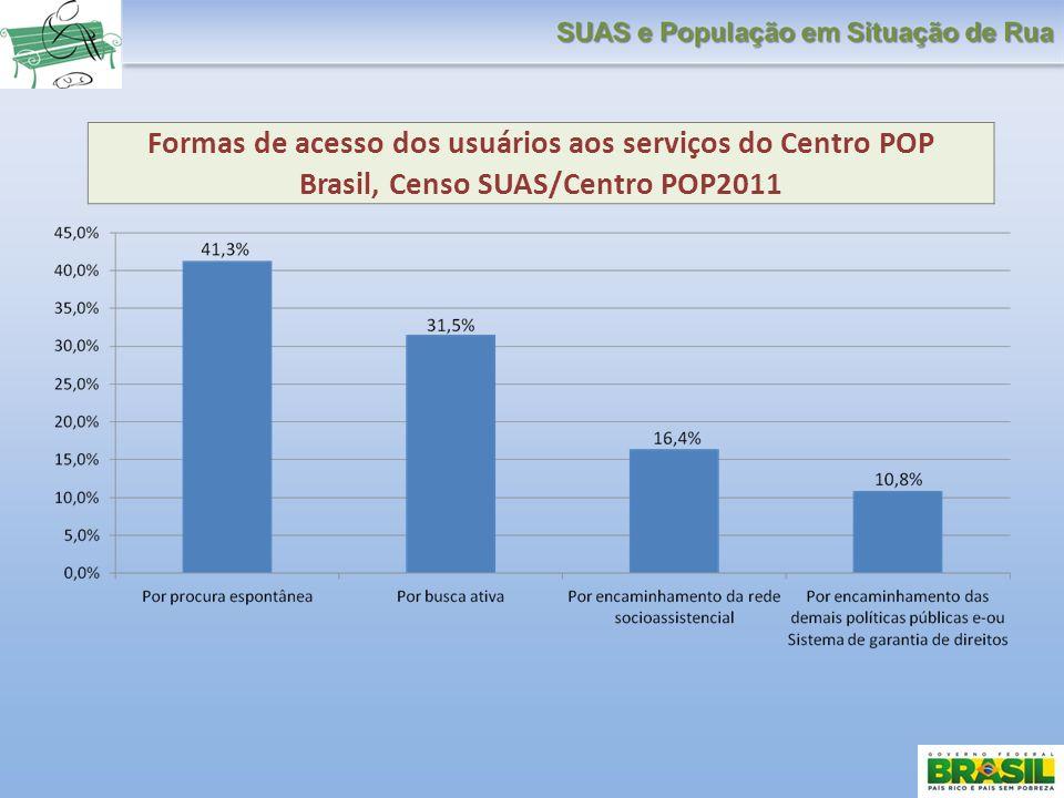 Formas de acesso dos usuários aos serviços do Centro POP Brasil, Censo SUAS/Centro POP2011