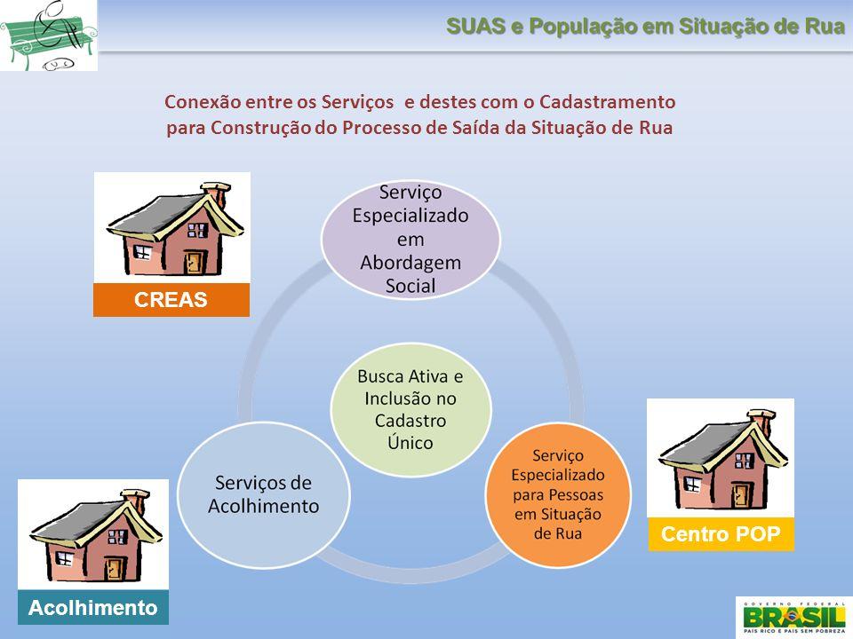 Conexão entre os Serviços e destes com o Cadastramento para Construção do Processo de Saída da Situação de Rua CREAS Centro POP Acolhimento
