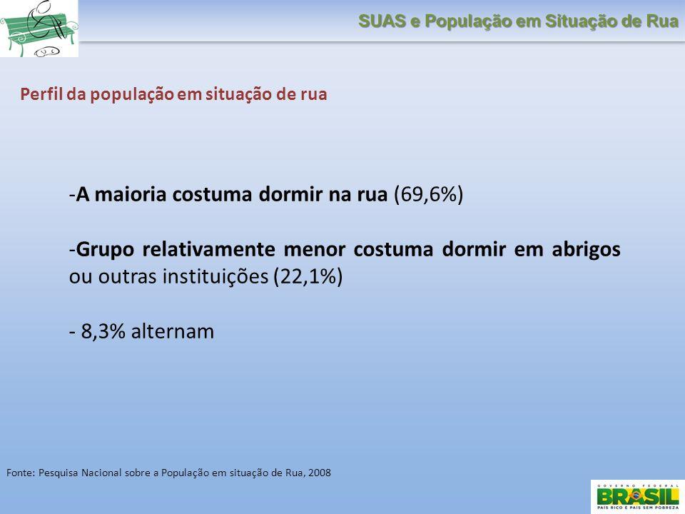 Perfil da população em situação de rua -A maioria costuma dormir na rua (69,6%) -Grupo relativamente menor costuma dormir em abrigos ou outras institu