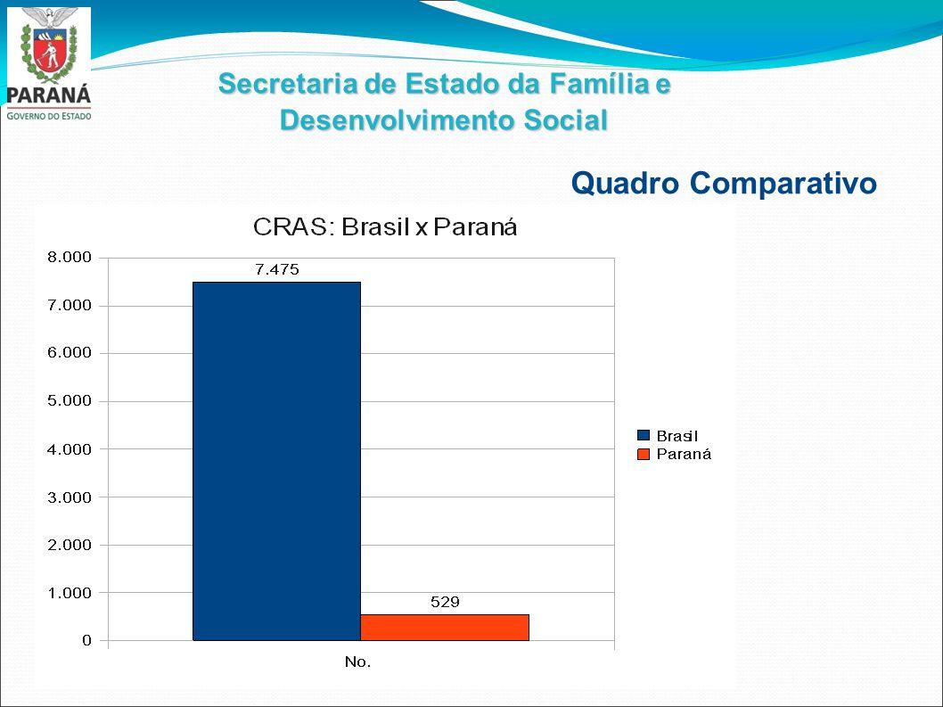Secretaria de Estado da Família e Desenvolvimento Social Quadro Comparativo