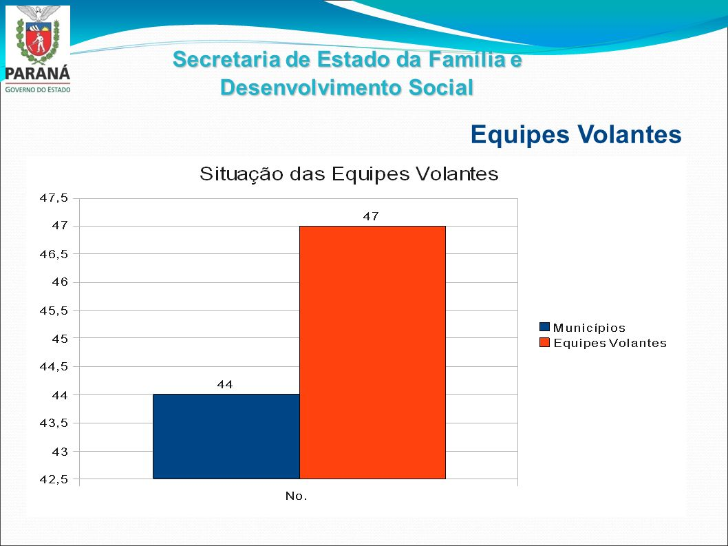 Secretaria de Estado da Família e Desenvolvimento Social Equipes Volantes