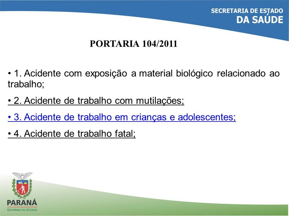 PORTARIA 104/2011 1. Acidente com exposição a material biológico relacionado ao trabalho; 2. Acidente de trabalho com mutilações; 3. Acidente de traba