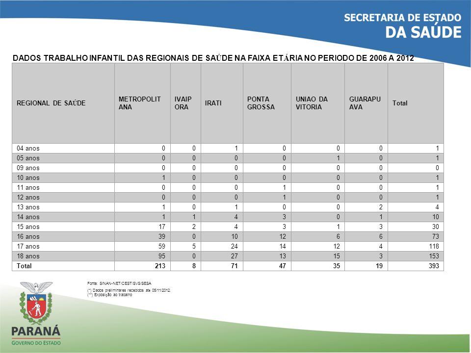 DADOS TRABALHO INFANTIL DAS REGIONAIS DE SA Ú DE NA FAIXA ET Á RIA NO PERIODO DE 2006 A 2012 Fonte: SINAN-NET/CEST/SVS/SESA (*) Dados preliminares rec