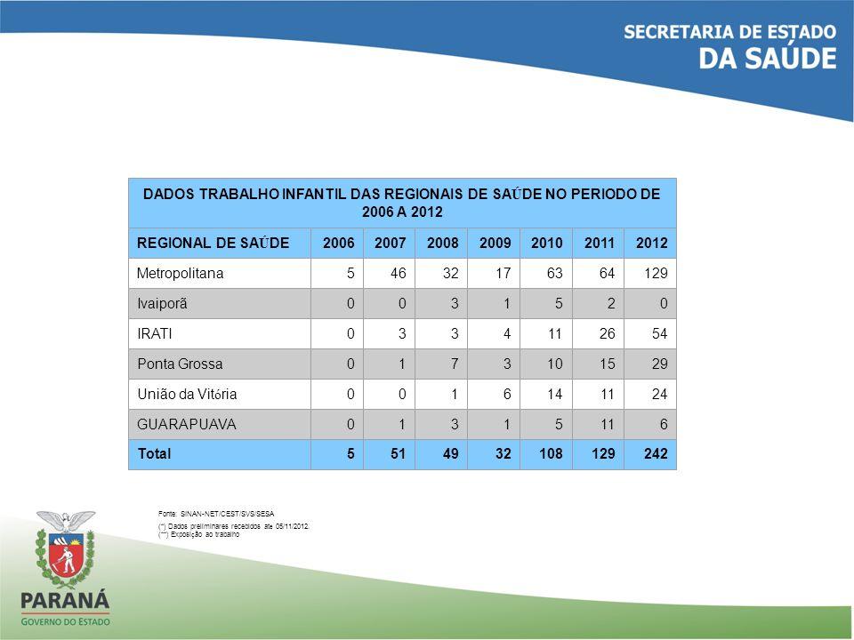DADOS TRABALHO INFANTIL DAS REGIONAIS DE SA Ú DE NO PERIODO DE 2006 A 2012 REGIONAL DE SA Ú DE2006200720082009201020112012 Metropolitana54632176364129