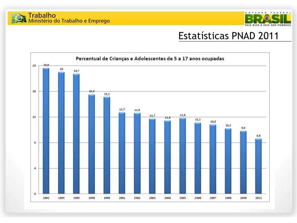 Estatísticas PNAD 2011