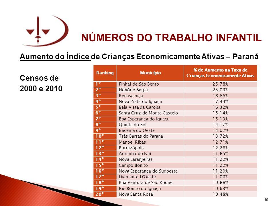 NÚMEROS DO TRABALHO INFANTIL Aumento do Índice de Crianças Economicamente Ativas – Paraná Censos de 2000 e 2010 RankingMunicípio % de Aumento na Taxa