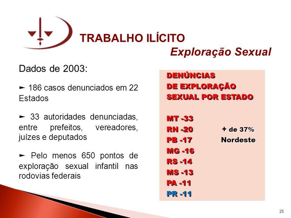 TRABALHO ILÍCITO Exploração Sexual Dados de 2003: 186 casos denunciados em 22 Estados 33 autoridades denunciadas, entre prefeitos, vereadores, juízes