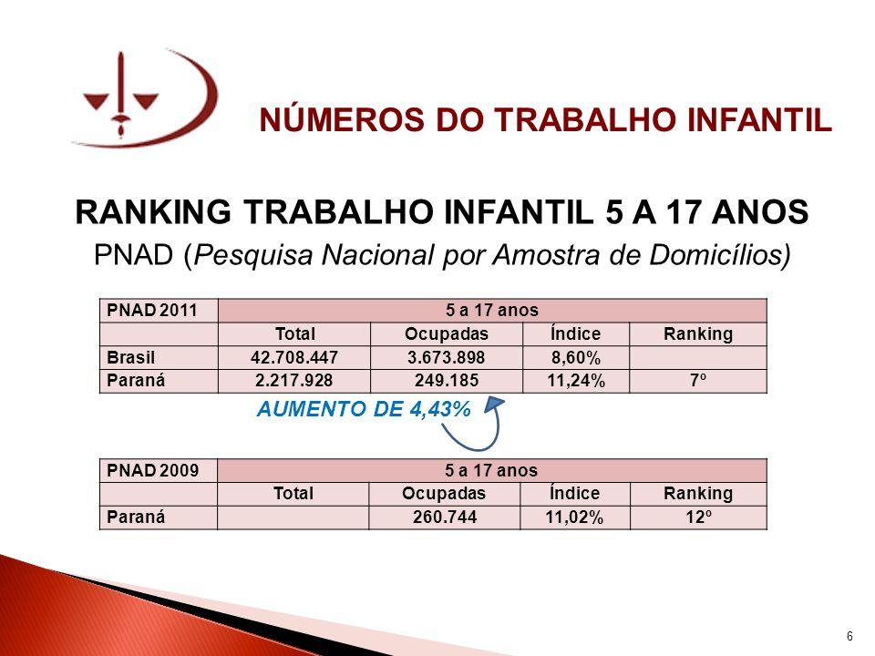 NÚMEROS DO TRABALHO INFANTIL RANKING TRABALHO INFANTIL 5 A 17 ANOS PNAD (Pesquisa Nacional por Amostra de Domicílios) AUMENTO DE 4,43% PNAD 20115 a 17