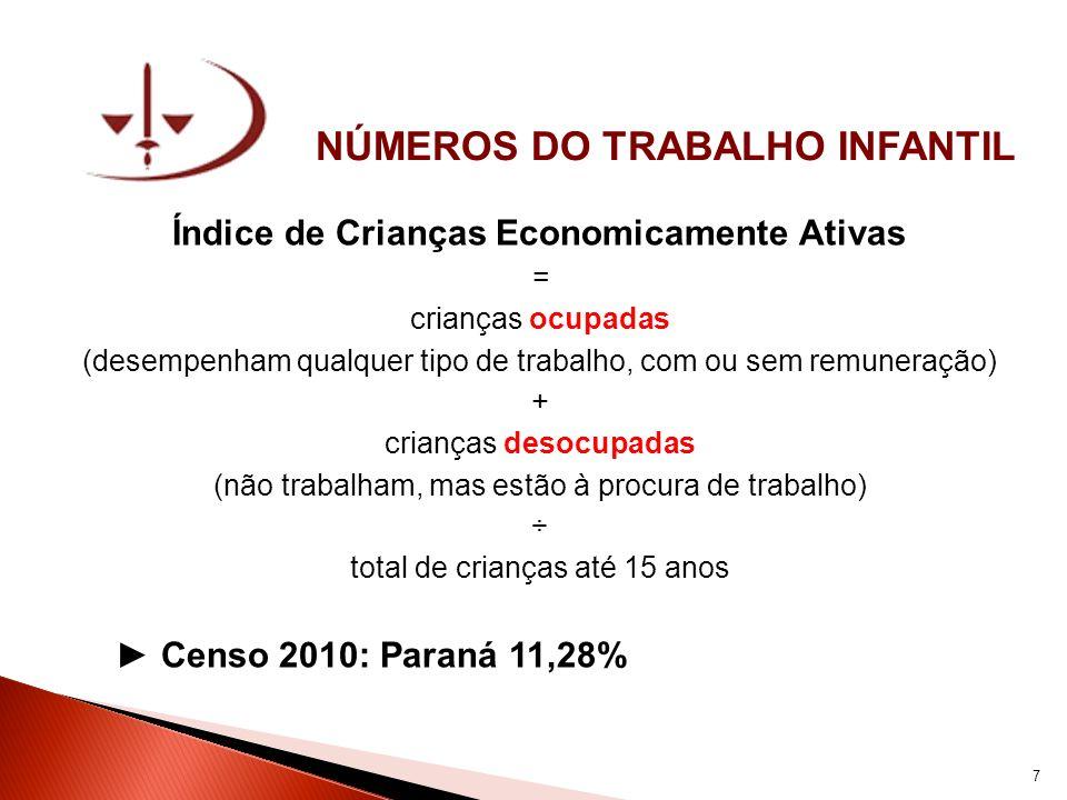 NÚMEROS DO TRABALHO INFANTIL Índice de Crianças Economicamente Ativas – Paraná RankingMunicípio % Crianças Economicamente Ativas 1ºBela Vista da Caroba54,30 2ºRio Bonito do Iguaçu47,01 3ºBoa Esperança do Iguaçu43,99 4ºHonório Serpa43,27 5ºNova Esperança do Sudoeste41,55 6ºPinhal de São Bento41,54 7ºRenascença40,88 8ºGoioxim40,82 9ºPranchita40,20 10ºNova Prata do Iguaçu39,21 11ºPlanalto38,25 12ºManfrinópolis37,94 13ºMarquinho37,85 14ºMato Rico37,42 15ºBoa Ventura de São Roque37,39 16ºFlor da Serra do Sul37,19 17ºVirmond36,66 18ºPérola d Oeste36,14 19ºPorto Barreiro35,91 20ºNova Santa Rosa34,83 8