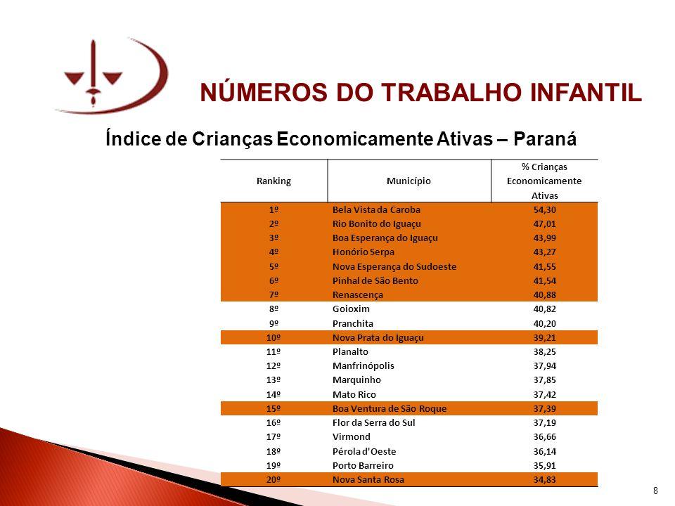 NÚMEROS DO TRABALHO INFANTIL Número de Crianças Economicamente Ativas – Paraná RankingMunicípio Número de Crianças Economicamente Ativas 1ºCuritiba12838 2ºLondrina3526 3ºCascavel2845 4ºSão José dos Pinhais2717 5ºFoz do Iguaçu2531 6ºColombo2186 7ºMaringá2043 8ºPonta Grossa1738 9ºToledo1467 10ºFrancisco Beltrão1457 11ºApucarana1349 12ºPrudentópolis1268 13ºGuarapuava1255 14ºAraucária1190 15ºArapongas1081 16ºPato Branco1047 17ºFazenda Rio Grande1039 18ºPinhais1035 19ºDois Vizinhos1002 20ºCianorte995 9
