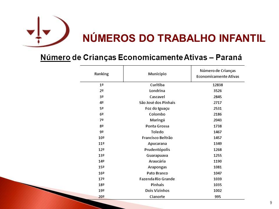 NÚMEROS DO TRABALHO INFANTIL Aumento do Índice de Crianças Economicamente Ativas – Paraná Censos de 2000 e 2010 RankingMunicípio % de Aumento na Taxa de Crianças Economicamente Ativas 1ºPinhal de São Bento 25,78% 2ºHonório Serpa 25,09% 3ºRenascença 18,66% 4ºNova Prata do Iguaçu 17,44% 5ºBela Vista da Caroba 16,32% 6ºSanta Cruz de Monte Castelo 15,14% 7ºBoa Esperança do Iguaçu 15,13% 8ºQuinta do Sol 14,17% 9ºIracema do Oeste 14,02% 10ºTrês Barras do Paraná 13,72% 11ºManoel Ribas 12,71% 12ºBorrazópolis 12,28% 13ºAriranha do Ivaí 11,85% 14ºNova Laranjeiras 11,22% 15ºCampo Bonito 11,22% 16ºNova Esperança do Sudoeste 11,20% 17ºDiamante D Oeste 11,00% 18ºBoa Ventura de São Roque 10,88% 19ºRio Bonito do Iguaçu 10,63% 20ºNova Santa Rosa10,48% 10