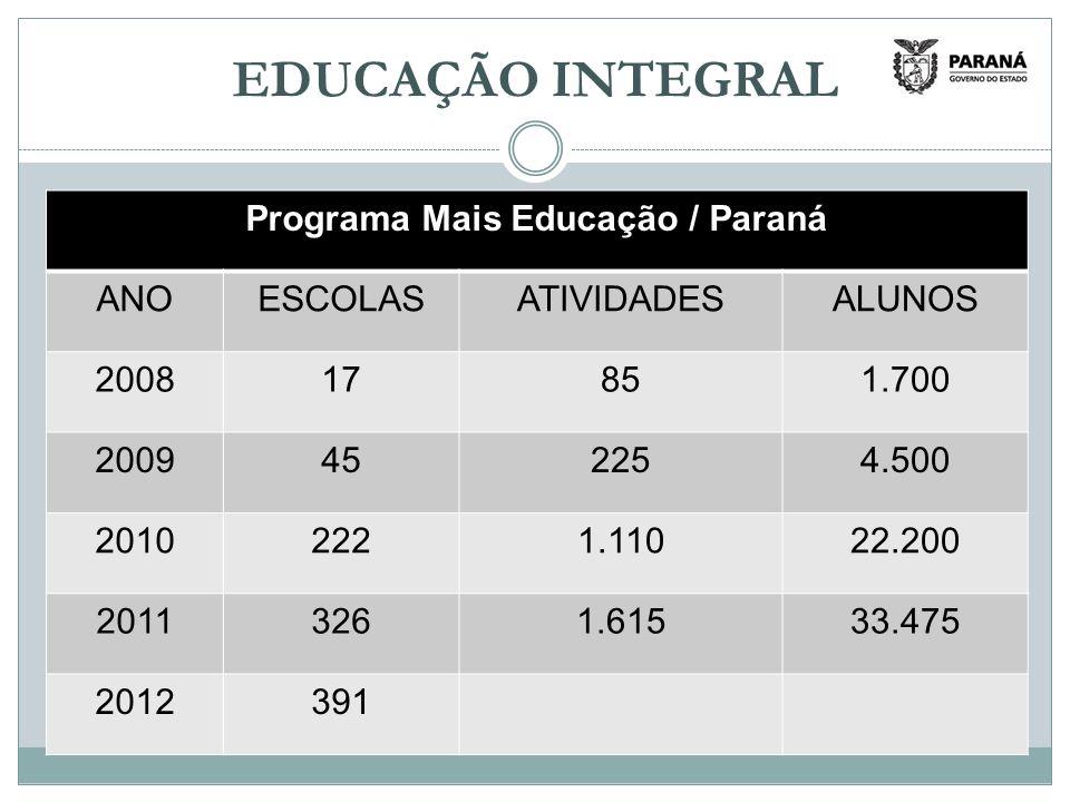 EDUCAÇÃO INTEGRAL Programa Mais Educação / Paraná ANOESCOLASATIVIDADESALUNOS 200817851.700 2009452254.500 20102221.11022.200 20113261.61533.475 2012391