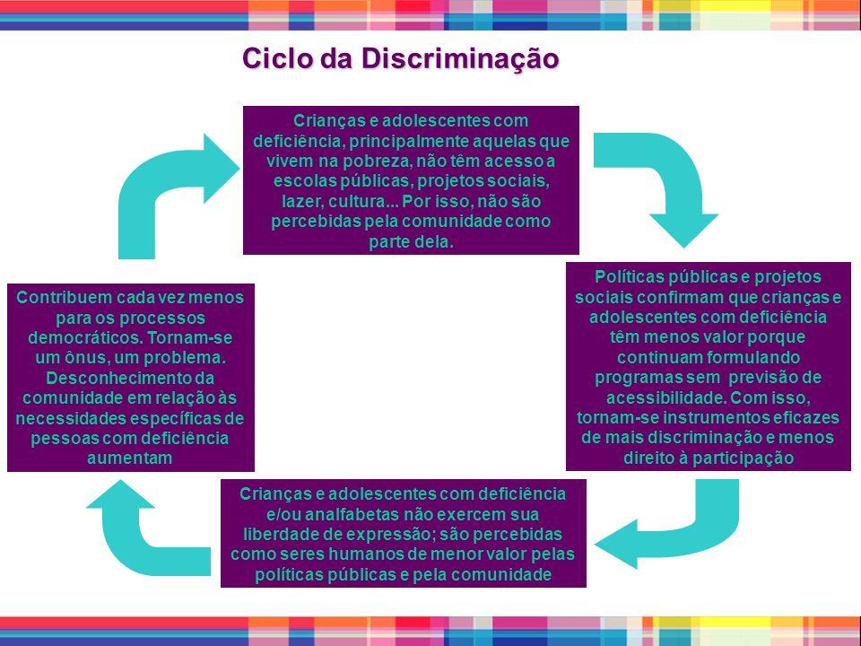 Ciclo da Discriminação Crianças e adolescentes com deficiência, principalmente aquelas que vivem na pobreza, não têm acesso a escolas públicas, projet