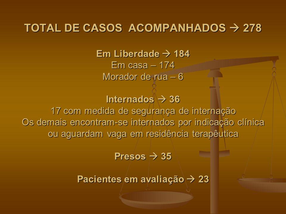 TOTAL DE CASOS ACOMPANHADOS 278 Em Liberdade 184 Em casa – 174 Morador de rua – 6 Internados 36 17 com medida de segurança de internação Os demais enc