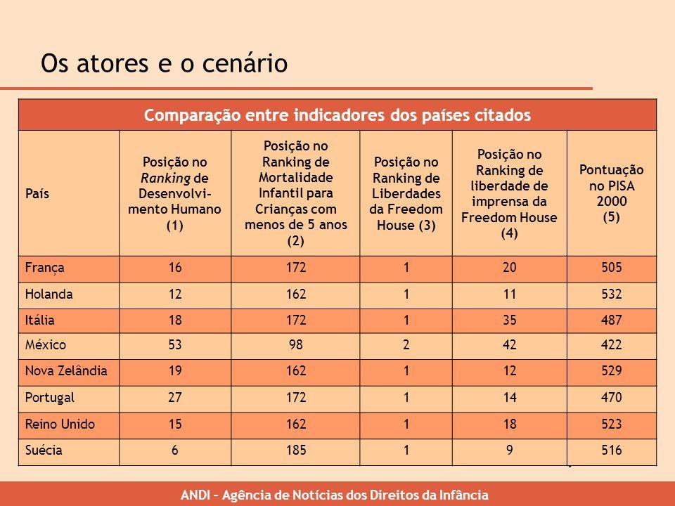 ANDI – Agência de Notícias dos Direitos da Infância Os atores e o cenário Comparação entre indicadores dos países citados País Posição no Ranking de D