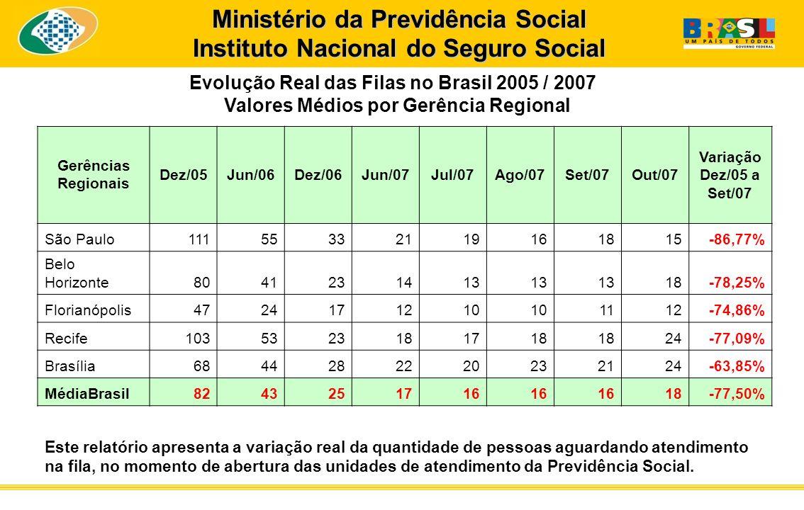 Ministério da Previdência Social Instituto Nacional do Seguro Social Gerências Regionais Dez/05Jun/06Dez/06Jun/07Jul/07Ago/07Set/07Out/07 Variação Dez