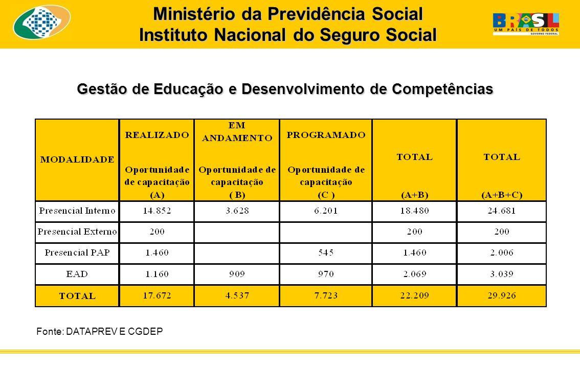 Gestão de Educação e Desenvolvimento de Competências Fonte: DATAPREV E CGDEP